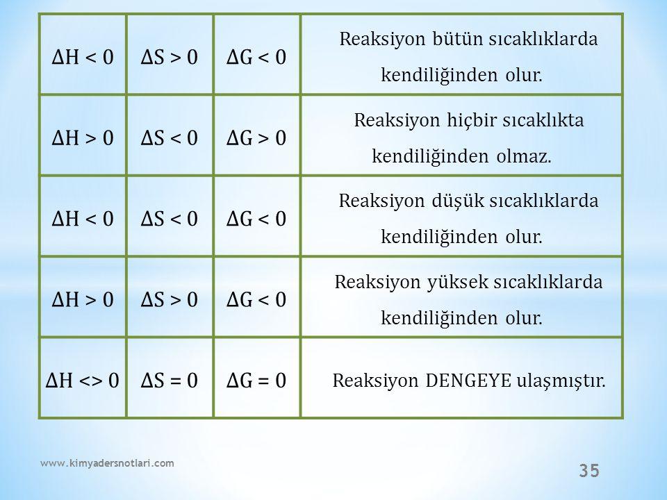 35 ∆H < 0∆S > 0∆G < 0 Reaksiyon bütün sıcaklıklarda kendiliğinden olur. ∆H > 0∆S < 0∆G > 0 Reaksiyon hiçbir sıcaklıkta kendiliğinden olmaz. ∆H < 0∆S <