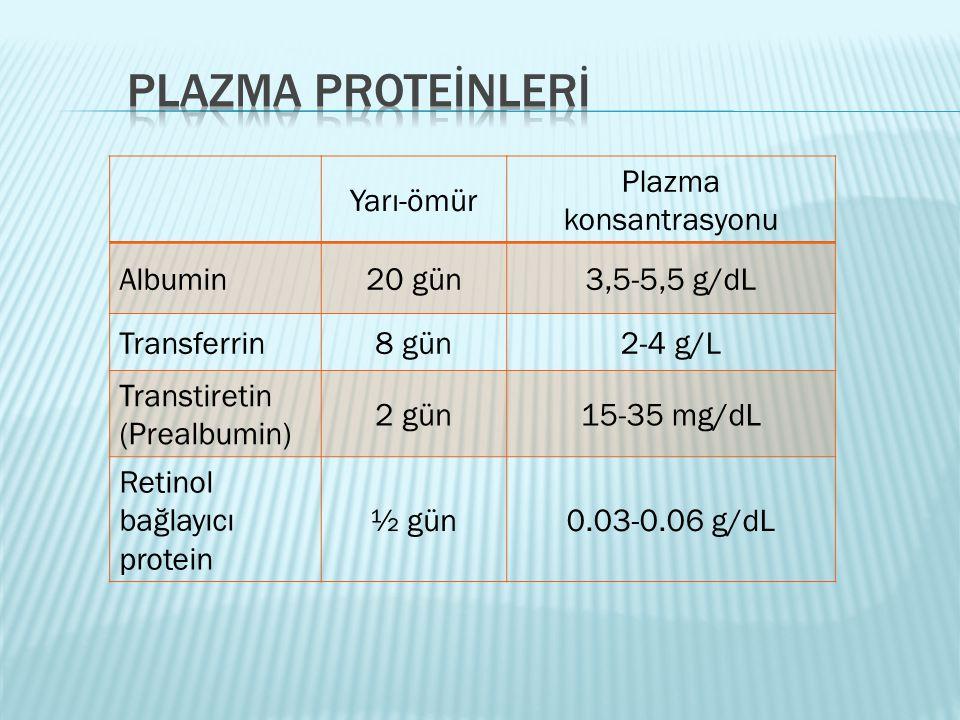 Yarı-ömür Plazma konsantrasyonu Albumin20 gün3,5-5,5 g/dL Transferrin8 gün2-4 g/L Transtiretin (Prealbumin) 2 gün15-35 mg/dL Retinol bağlayıcı protein