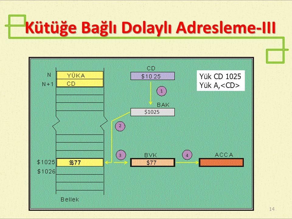 Kütüğe Bağlı Dolaylı Adresleme-III 14 Yük CD 1025 Yük A, 1 $1025 2 34 $77