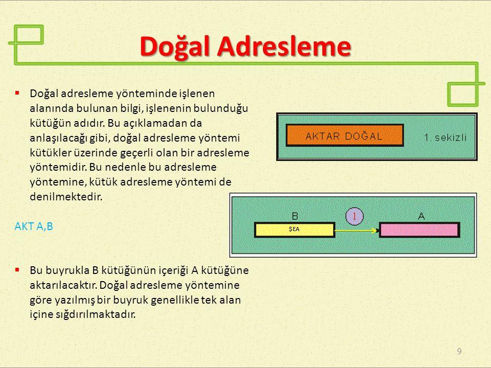 Doğrudan Adresleme - I 10  Doğrudan adresleme yönteminde işlenen yerinde, işlenecek verinin bulunduğu ya da bulunacağı bellek gözünün adresi yazılıdır.