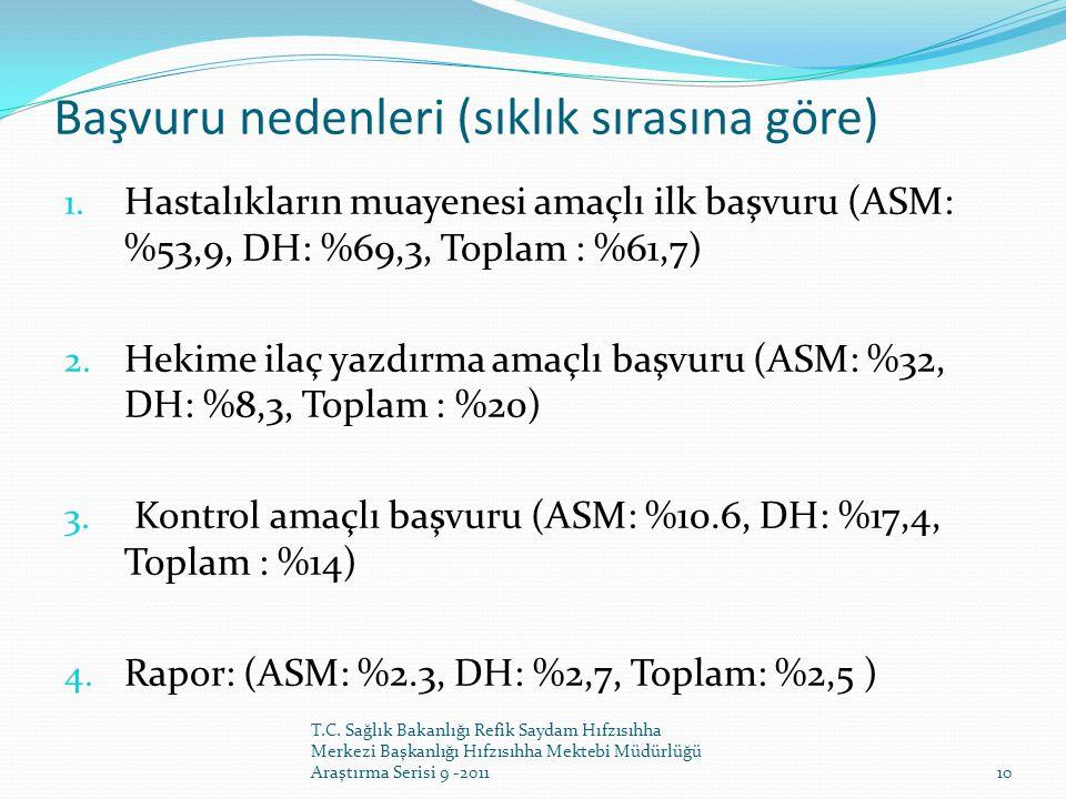 Başvuru nedenleri (sıklık sırasına göre) 1. Hastalıkların muayenesi amaçlı ilk başvuru (ASM: %53,9, DH: %69,3, Toplam : %61,7) 2. Hekime ilaç yazdırma