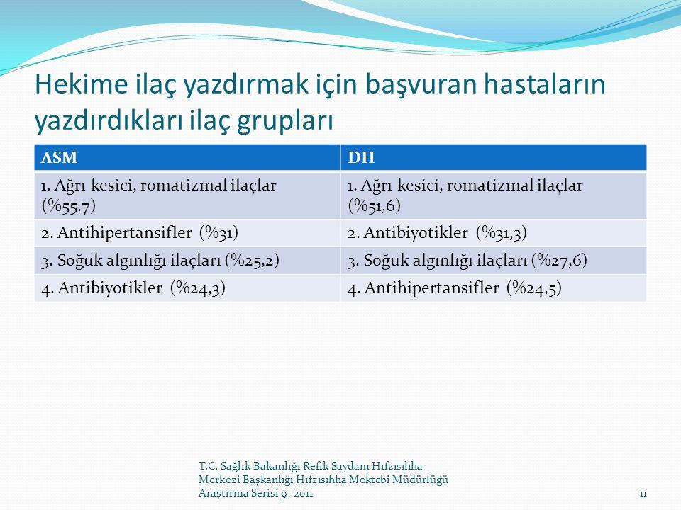 Hekime ilaç yazdırmak için başvuran hastaların yazdırdıkları ilaç grupları ASMDH 1. Ağrı kesici, romatizmal ilaçlar (%55.7) 1. Ağrı kesici, romatizmal