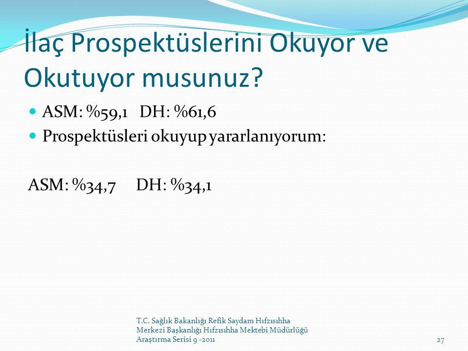 İlaç Prospektüslerini Okuyor ve Okutuyor musunuz?  ASM: %59,1 DH: %61,6  Prospektüsleri okuyup yararlanıyorum: ASM: %34,7 DH: %34,1 T.C. Sağlık Baka