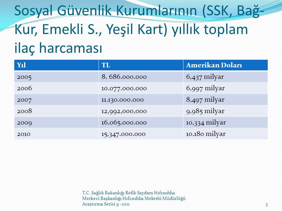 Sosyal Güvenlik Kurumlarının (SSK, Bağ- Kur, Emekli S., Yeşil Kart) yıllık toplam ilaç harcaması YılTLAmerikan Doları 20058. 686.000.0006,437 milyar 2