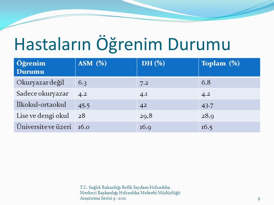 Hastaların Öğrenim Durumu Öğrenim Durumu ASM (%) DH (%)Toplam (%) Okuryazar değil6.37.26.8 Sadece okuryazar4.24.14.2 İlkokul-ortaokul45,54243.7 Lise v