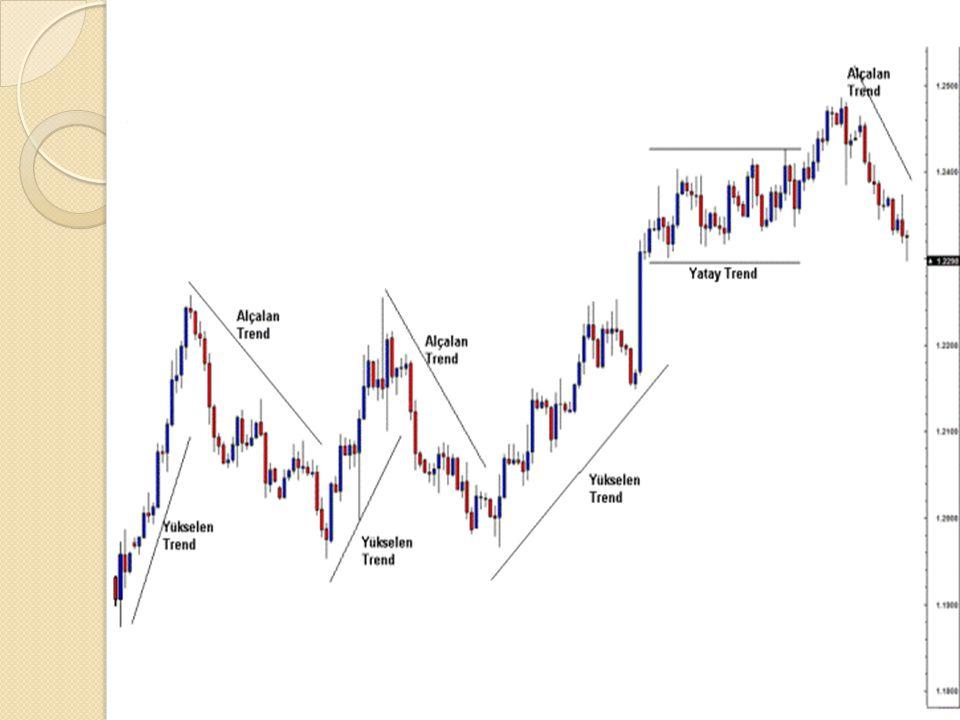 Boğa piyasası (bull market) terimi, gelecek hakkındaki iyimserliği belirtir.