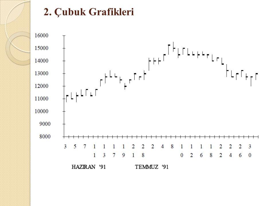 2. Çubuk Grafikleri