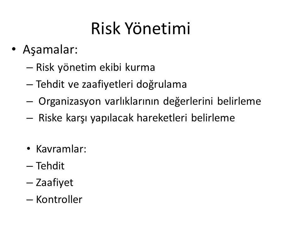 Risk Yönetimi • Aşamalar: – Risk yönetim ekibi kurma – Tehdit ve zaafiyetleri doğrulama – Organizasyon varlıklarının değerlerini belirleme – Riske karşı yapılacak hareketleri belirleme • Kavramlar: – Tehdit – Zaafiyet – Kontroller