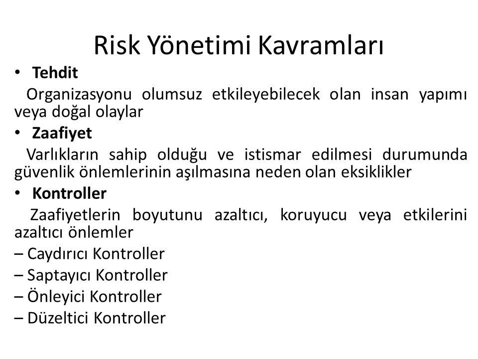 Risk Yönetimi Kavramları • Tehdit Organizasyonu olumsuz etkileyebilecek olan insan yapımı veya doğal olaylar • Zaafiyet Varlıkların sahip olduğu ve is