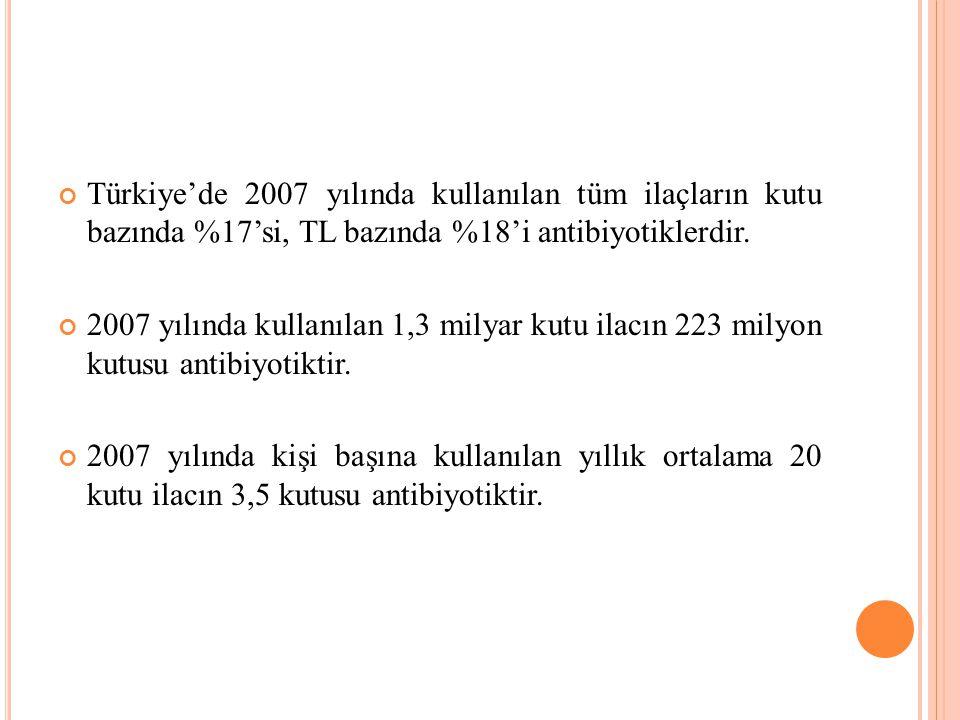 Türkiye'de 2007 yılında kullanılan tüm ilaçların kutu bazında %17'si, TL bazında %18'i antibiyotiklerdir. 2007 yılında kullanılan 1,3 milyar kutu ilac