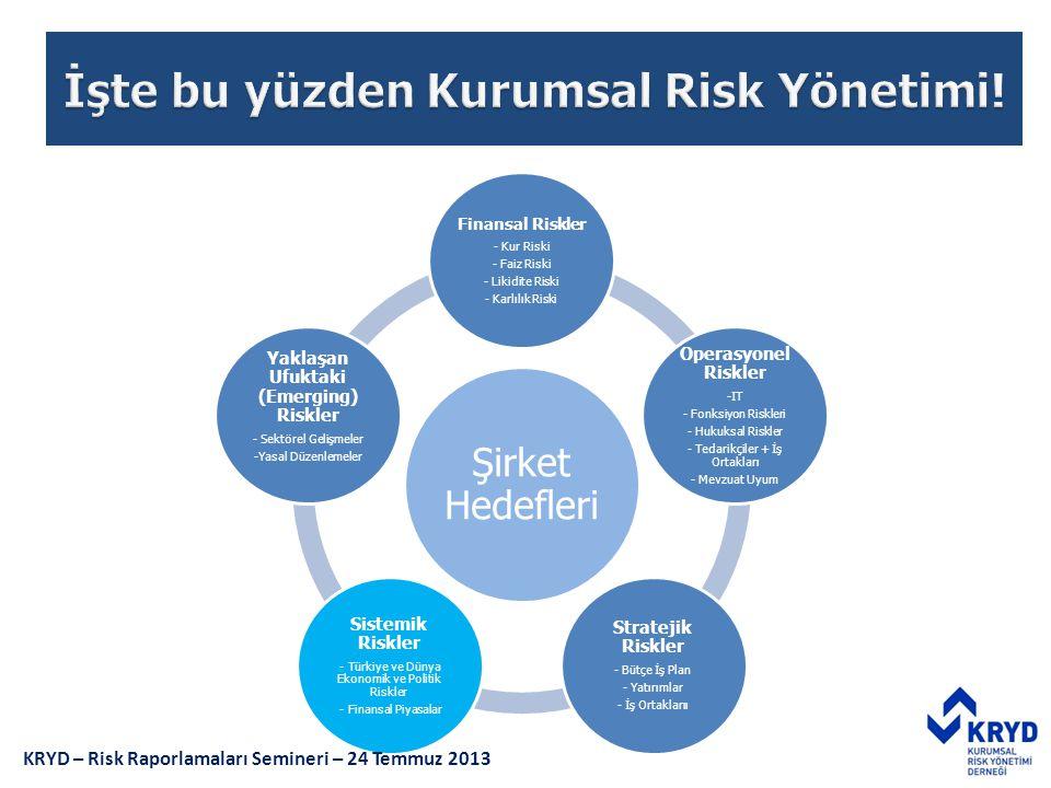 Şirket Hedefleri Finansal Riskler - Kur Riski - Faiz Riski - Likidite Riski - Karlılık Riski Operasyonel Riskler -IT - Fonksiyon Riskleri - Hukuksal R