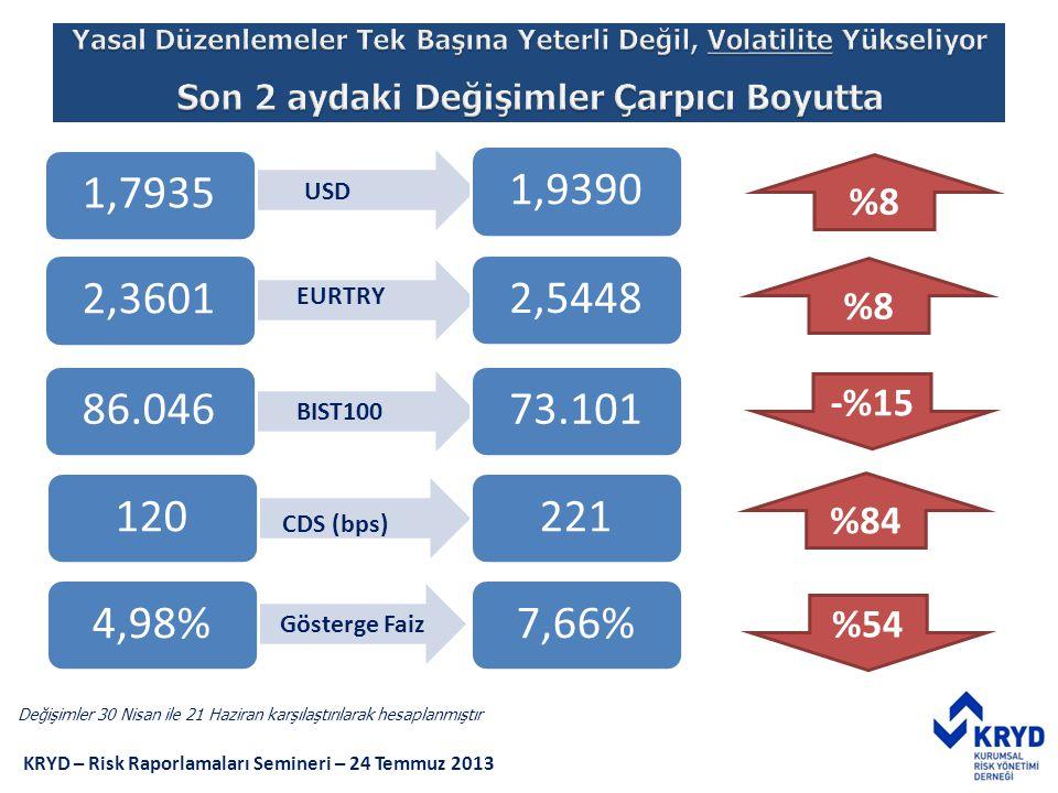 1,79351,9390 USD Yabancı Sermaye Çıkışı sonucu Değişimler Dramatik Seviyelerdedir 1,9390 2,36012,5448 EURTRY 86.04673.101 BIST100 %8 -%15 %84 %54 Deği