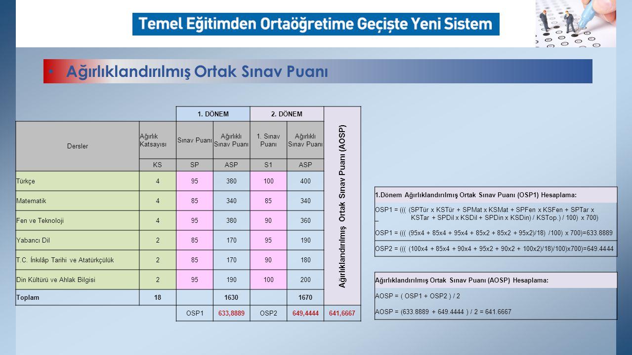 1.Dönem Ağırlıklandırılmış Ortak Sınav Puanı (OSP1) Hesaplama: OSP1 = ((( (SPTür x KSTür + SPMat x KSMat + SPFen x KSFen + SPTar x _ KSTar + SPDil x KSDil + SPDin x KSDin) / KSTop.) / 100) x 700) OSP1 = ((( (95x4 + 85x4 + 95x4 + 85x2 + 85x2 + 95x2)/18) /100) x 700)=633.8889 OSP2 = ((( (100x4 + 85x4 + 90x4 + 95x2 + 90x2 + 100x2)/18)/100)x700)=649.4444 Ağırlıklandırılmış Ortak Sınav Puanı (AOSP) Hesaplama: AOSP = ( OSP1 + OSP2 ) / 2 AOSP = (633.8889 + 649.4444 ) / 2 = 641.6667 1.