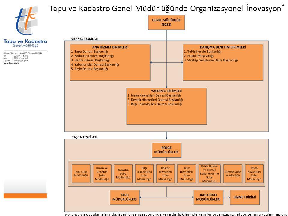 Tapu ve Kadastro Genel Müdürlüğünde Organizasyonel İnovasyon * Kurumun iş uygulamalarında, işyeri organizasyonunda veya dış ilişkilerinde yeni bir org