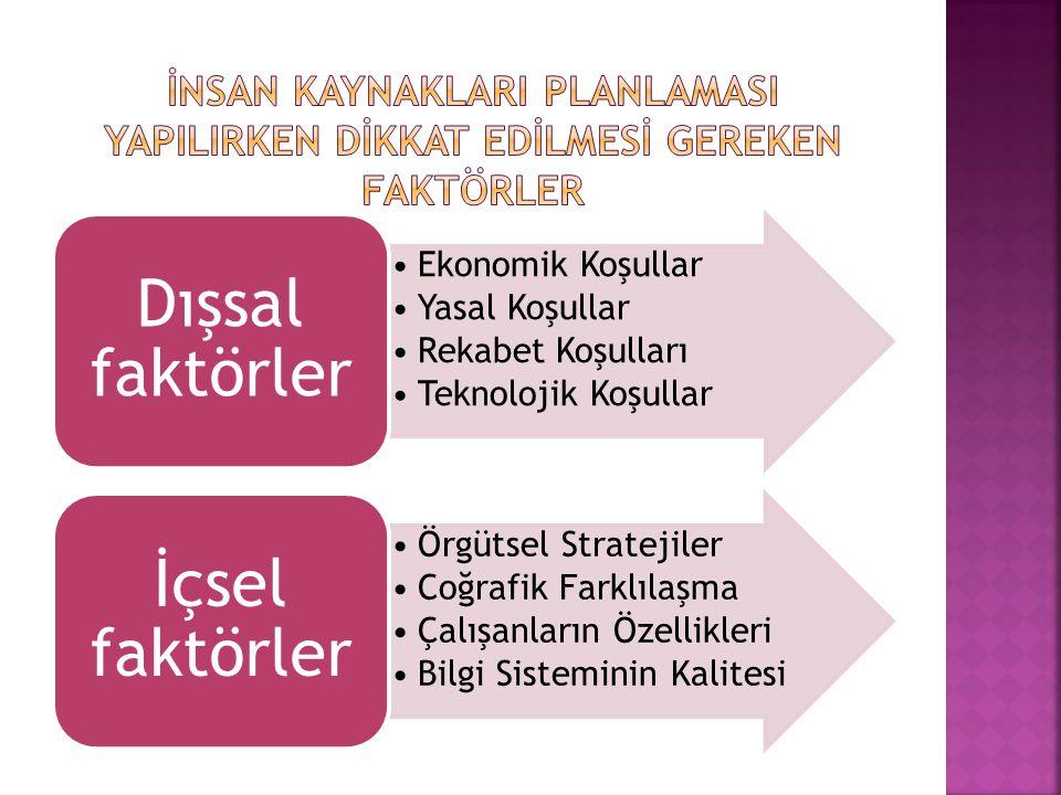•Ekonomik Koşullar •Yasal Koşullar •Rekabet Koşulları •Teknolojik Koşullar Dışsal faktörler •Örgütsel Stratejiler •Coğrafik Farklılaşma •Çalışanların Özellikleri •Bilgi Sisteminin Kalitesi İçsel faktörler