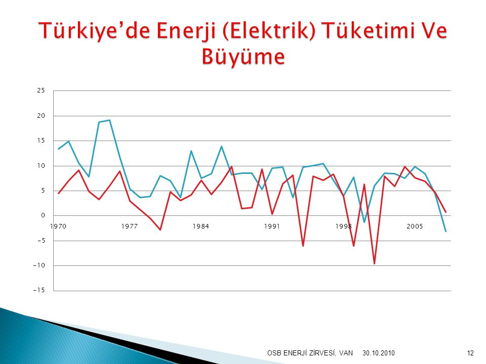 OSB ENERJİ ZİRVESİ, VAN12