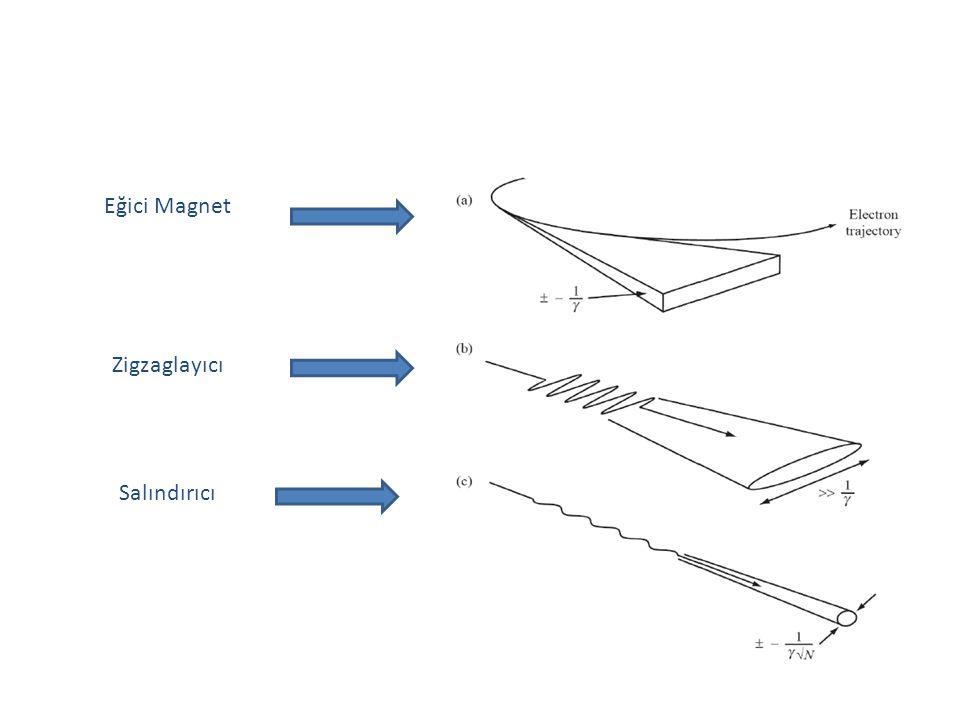 Eğici Magnet Zigzaglayıcı Salındırıcı