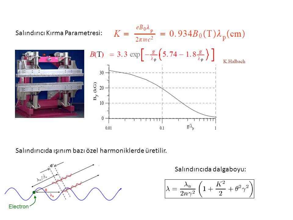Salındırıcı Kırma Parametresi: Salındırıcıda dalgaboyu: Salındırıcıda ışınım bazı özel harmoniklerde üretilir.