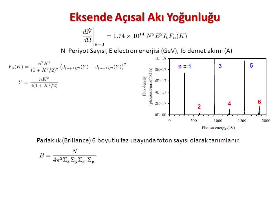 N Periyot Sayısı, E electron enerjisi (GeV), Ib demet akımı (A) Eksende Açısal Akı Yoğunluğu Parlaklık (Brillance) 6 boyutlu faz uzayında foton sayısı