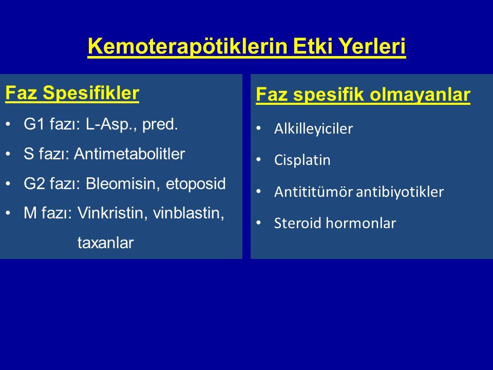 Kemoterapötiklerin Etki Yerleri Faz Spesifikler •G1 fazı: L-Asp., pred. •S fazı: Antimetabolitler •G2 fazı: Bleomisin, etoposid •M fazı: Vinkristin, v