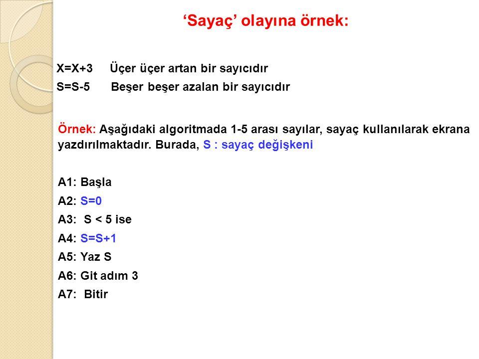 'Sayaç' olayına örnek: X=X+3 Üçer üçer artan bir sayıcıdır S=S-5 Beşer beşer azalan bir sayıcıdır Örnek: Aşağıdaki algoritmada 1-5 arası sayılar, saya