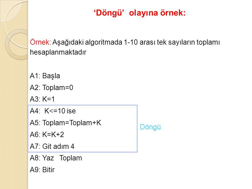 Örnek: Aşağıdaki algoritmada 1-10 arası tek sayıların toplamı hesaplanmaktadır A1: Başla A2: Toplam=0 A3: K=1 A4: K<=10 ise A5: Toplam=Toplam+K A6: K=