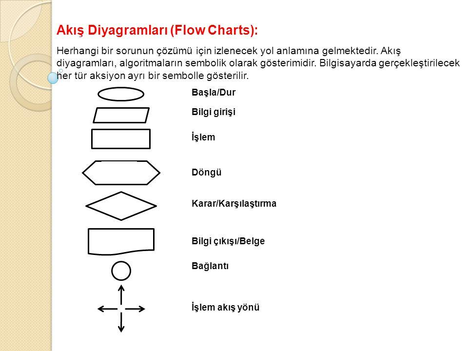 Akış Diyagramları (Flow Charts): Herhangi bir sorunun çözümü için izlenecek yol anlamına gelmektedir. Akış diyagramları, algoritmaların sembolik olara