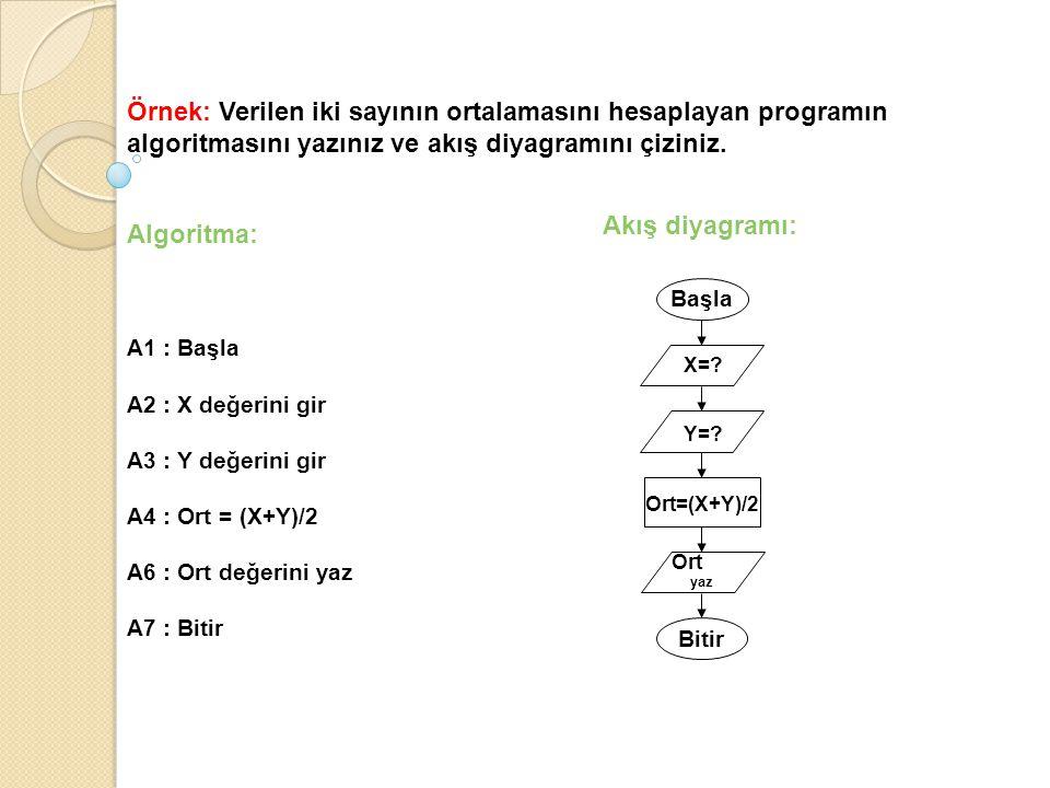 Örnek: Verilen iki sayının ortalamasını hesaplayan programın algoritmasını yazınız ve akış diyagramını çiziniz. Algoritma: A1 : Başla A2 : X değerini