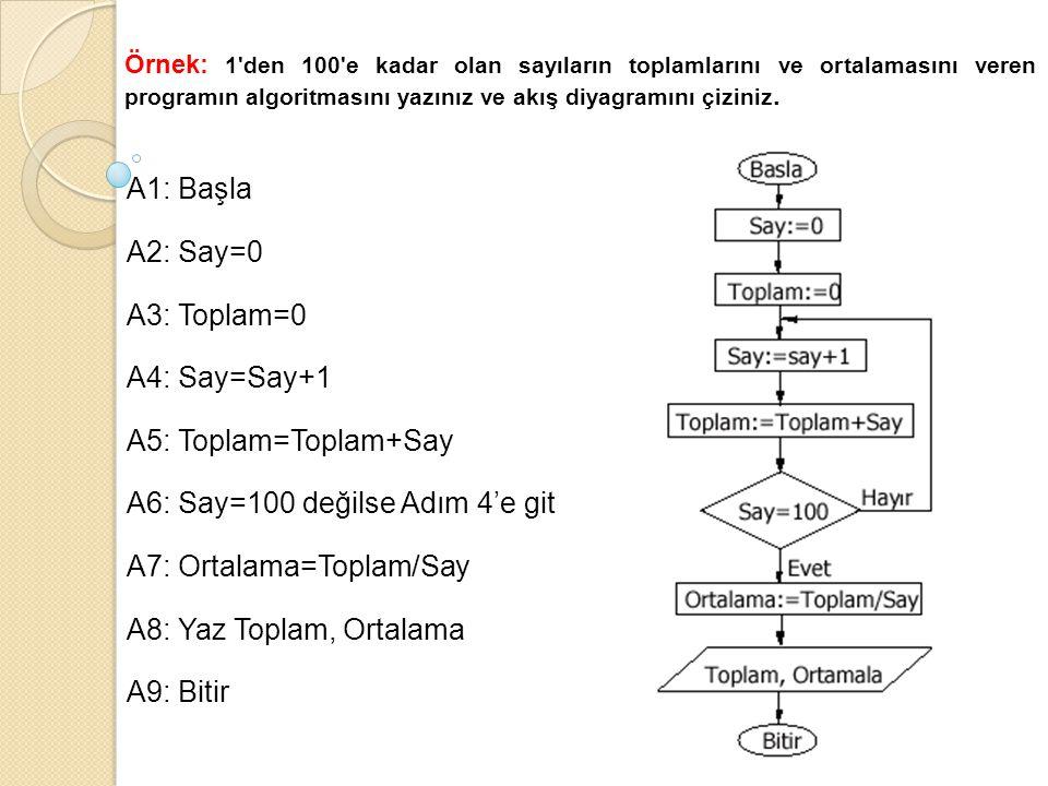 Örnek: 1'den 100'e kadar olan sayıların toplamlarını ve ortalamasını veren programın algoritmasını yazınız ve akış diyagramını çiziniz. A1: Başla A2:
