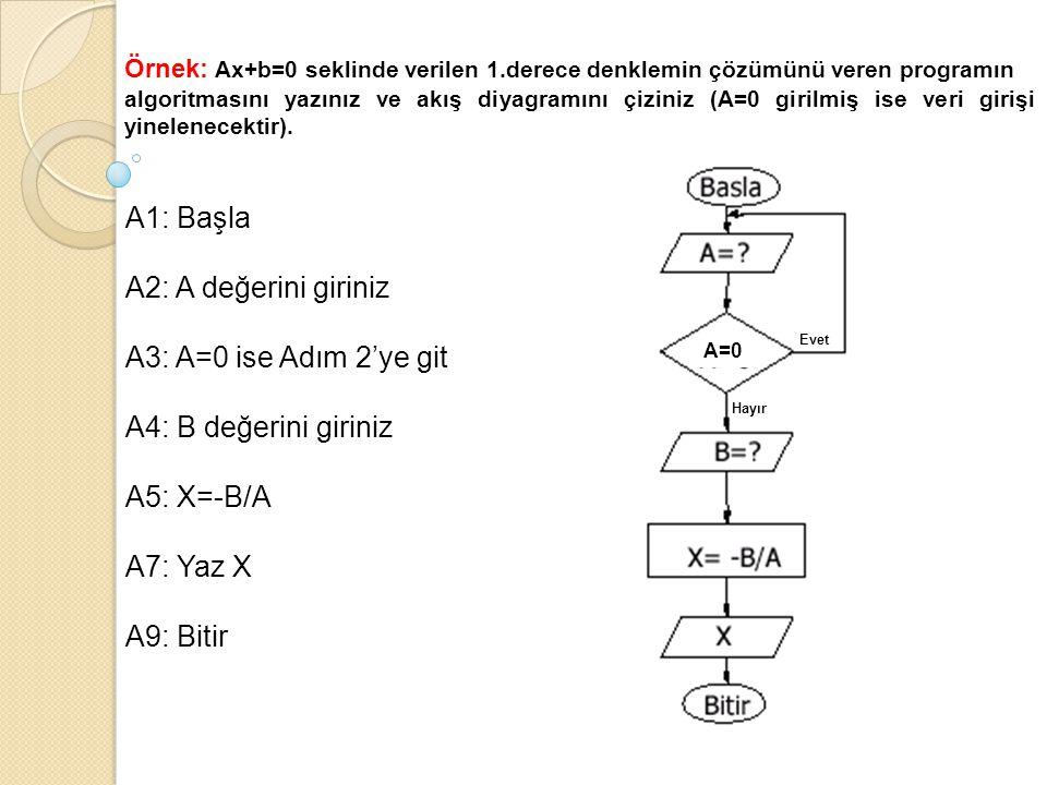 Örnek: Ax+b=0 seklinde verilen 1.derece denklemin çözümünü veren programın algoritmasını yazınız ve akış diyagramını çiziniz (A=0 girilmiş ise veri gi