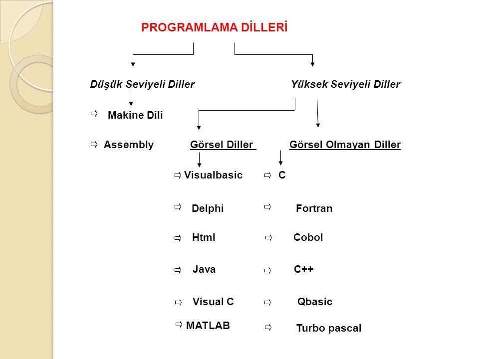 PROGRAMLAMA DİLLERİ Düşük Seviyeli Diller Yüksek Seviyeli Diller Makine Dili Assembly Görsel Diller Görsel Olmayan Diller Visualbasic Delphi Fortran H