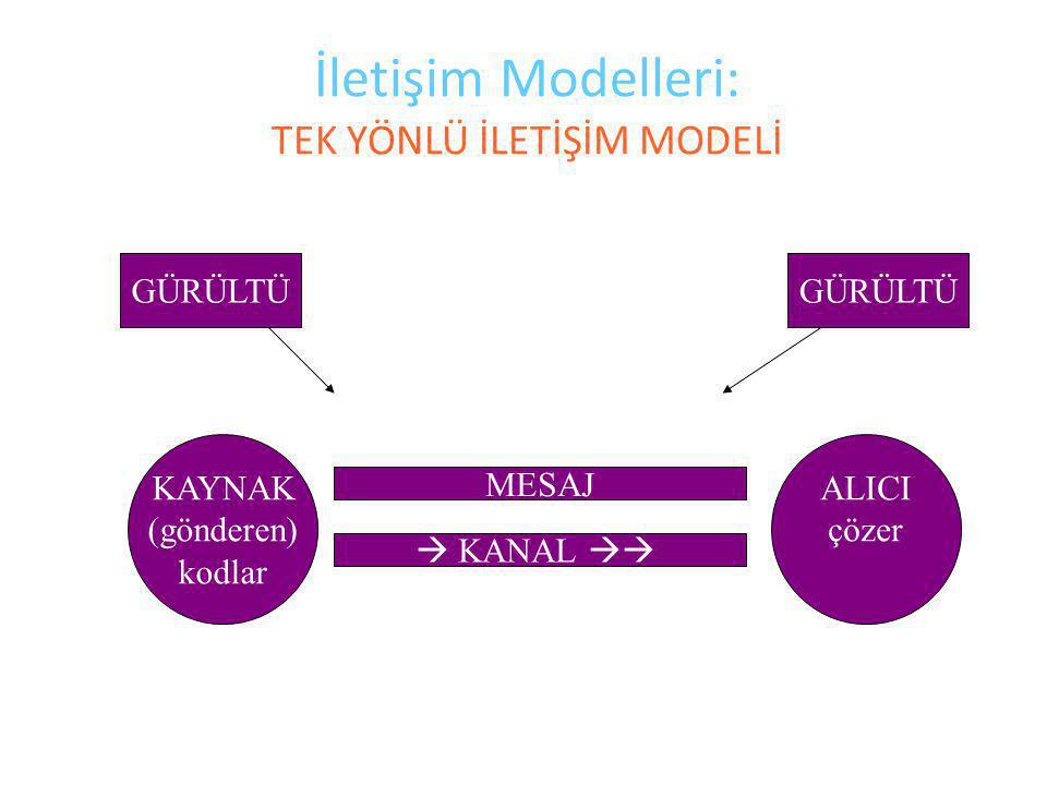 İletişim Modelleri: TEK YÖNLÜ İLETİŞİM MODELİ KAYNAK (gönderen) kodlar ALICI çözer MESAJ  KANAL  GÜRÜLTÜ