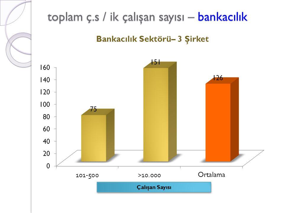 toplam ç.s / ik çalışan sayısı – bankacılık Çalışan Sayısı