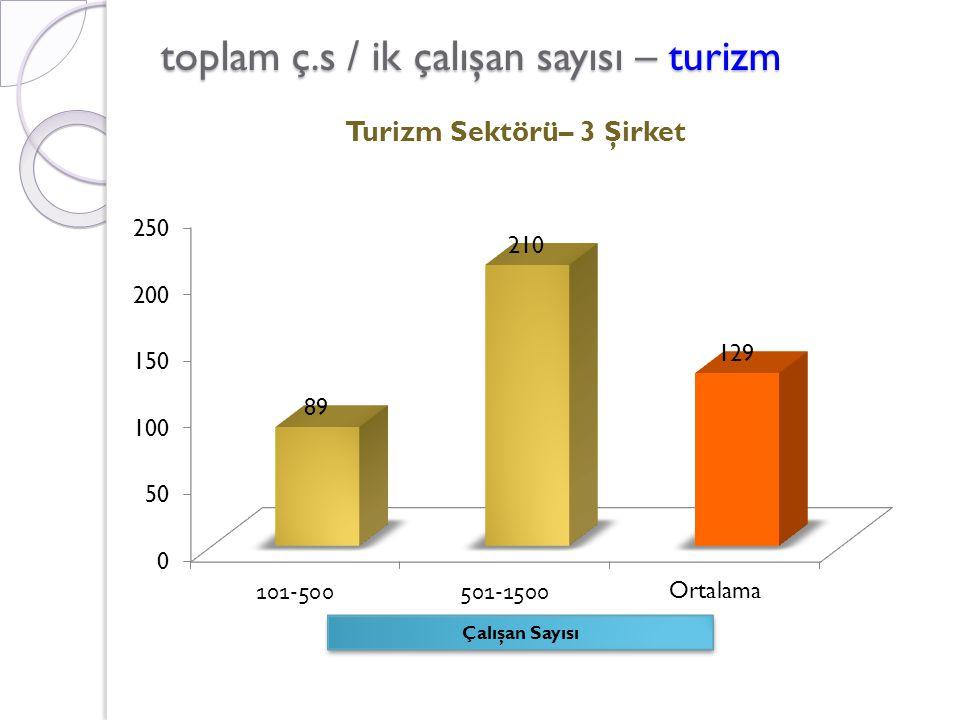 toplam ç.s / ik çalışan sayısı – turizm Çalışan Sayısı