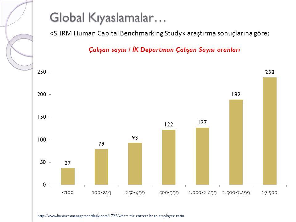 Global Kıyaslamalar… «SHRM Human Capital Benchmarking Study» araştırma sonuçlarına göre; Çalışan sayısı / İ K Departman Çalışan Sayısı oranları http://www.businessmanagementdaily.com/1722/whats-the-correct-hr-to-employee-ratio