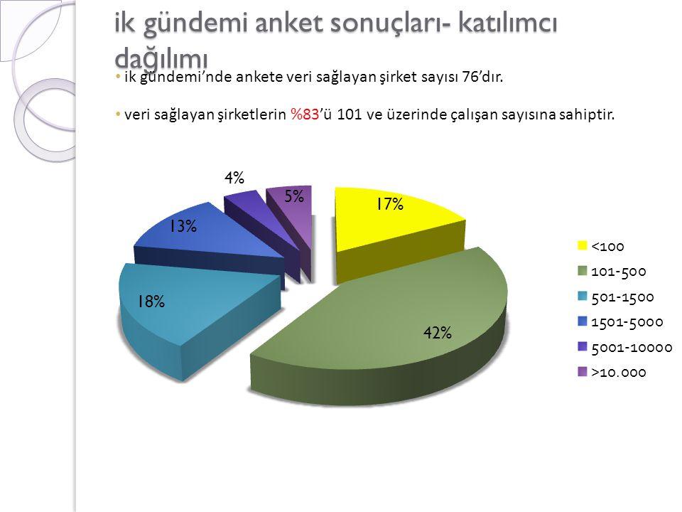 ik gündemi anket sonuçları- katılımcı da ğ ılımı • ik gündemi'nde ankete veri sağlayan şirket sayısı 76'dır.
