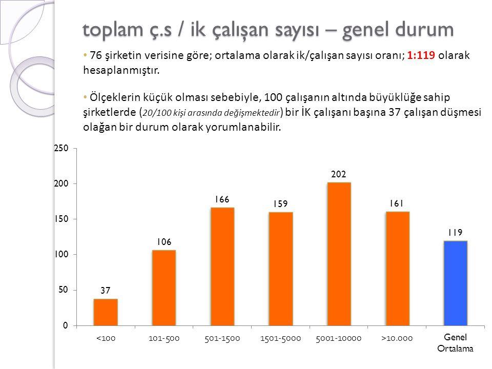 toplam ç.s / ik çalışan sayısı – genel durum • 76 şirketin verisine göre; ortalama olarak ik/çalışan sayısı oranı; 1:119 olarak hesaplanmıştır.