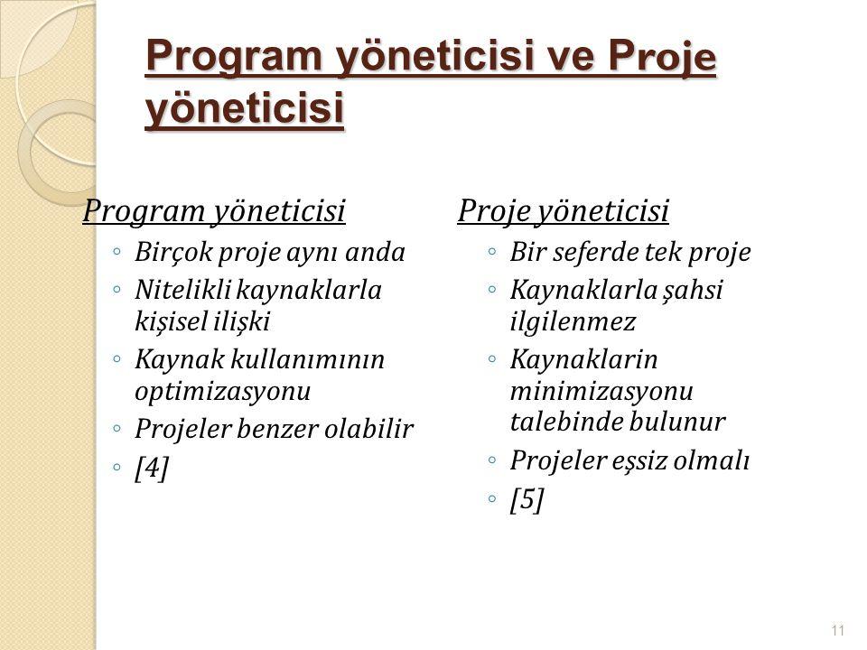 Program yöneticisi ve P roje yöneticisi Program yöneticisi ◦ Birçok proje aynı anda ◦ Nitelikli kaynaklarla kişisel ilişki ◦ Kaynak kullanımının optim