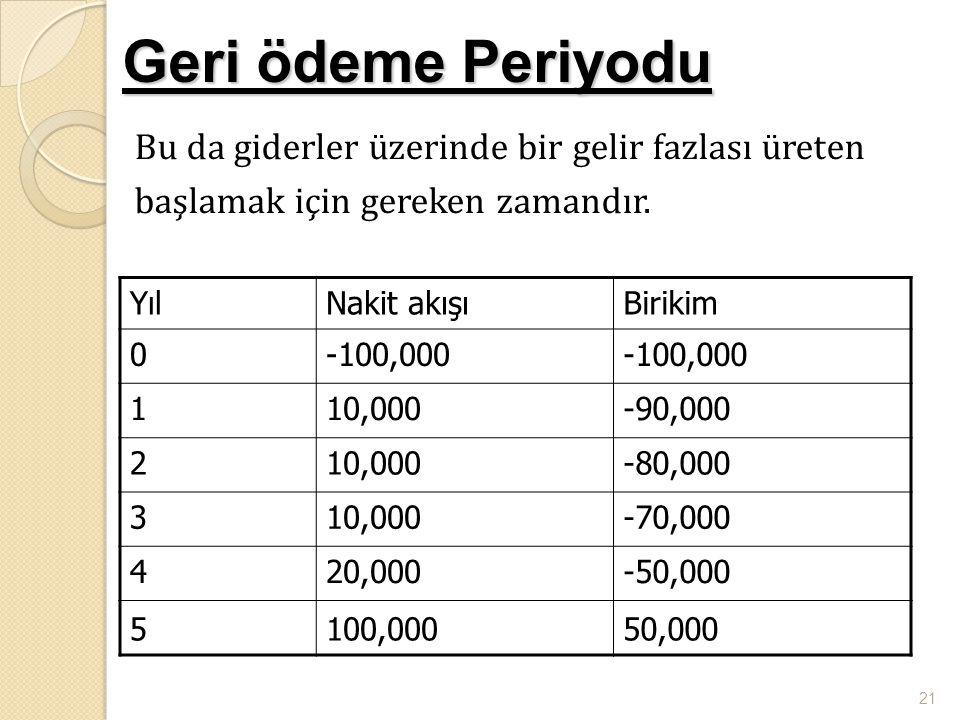 21 Geri ödeme Periyodu Bu da giderler üzerinde bir gelir fazlası üreten başlamak için gereken zamandır. YılNakit akışıBirikim 0-100,000 110,000-90,000