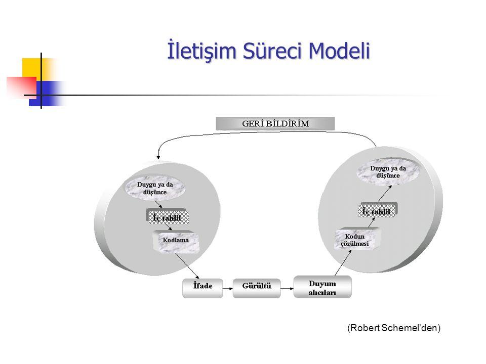 İletişim Süreci Modeli (Robert Schemel'den)