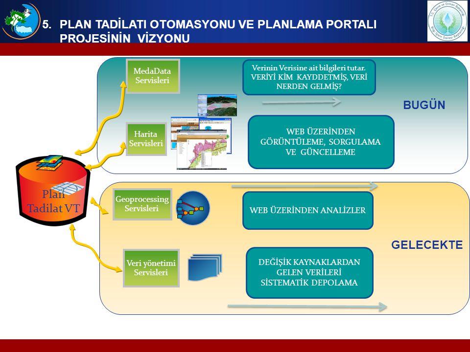 Harita Servisleri Geoprocessing Servisleri Veri yönetimi Servisleri MedaData Servisleri Verinin Verisine ait bilgileri tutar. VERİYİ KİM KAYDDETMİŞ, V