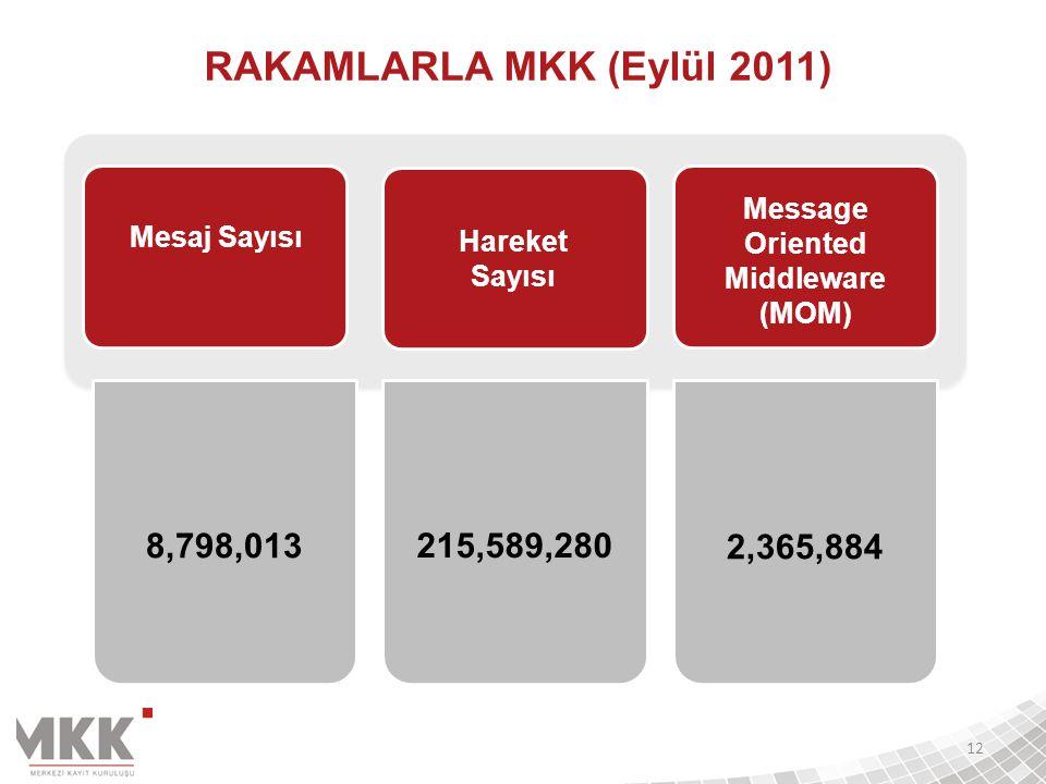 8,798,013215,589,280 2,365,884 Message Oriented Middleware (MOM) 12 Mesaj Sayısı Hareket Sayısı RAKAMLARLA MKK (Eylül 2011)