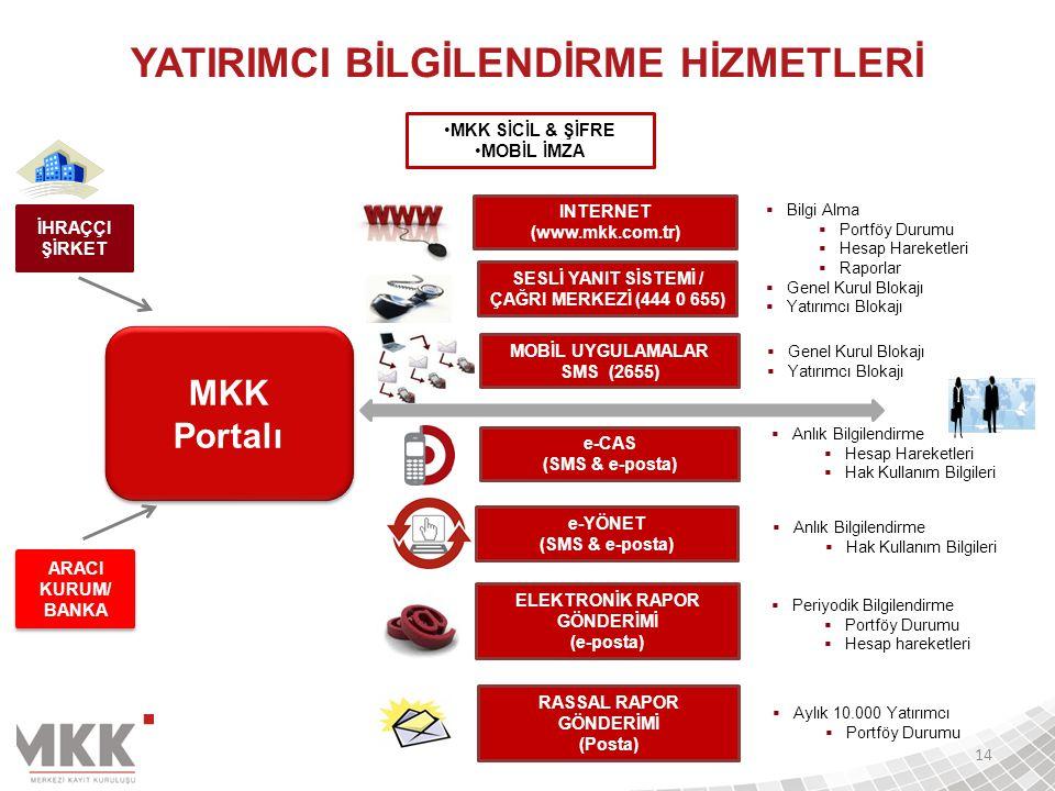 MKK Portalı MKK Portalı  Bilgi Alma  Portföy Durumu  Hesap Hareketleri  Raporlar  Genel Kurul Blokajı  Yatırımcı Blokajı  Genel Kurul Blokajı 