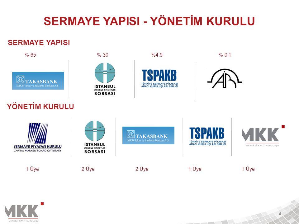 İSTANBUL FİNANS MERKEZİ  Eylem No: 49 - Kaydi Ortaklık Haklarının Elektronik Ortamda Kullanımı (Sorumlu Kuruluş)  Eylem No: 48 - Türkiye Elektronik Fon Alım-Satım Platformunun Oluşturulması (Takasbank ile Ortak Sorumlu Kuruluş)  22 eylemde ilgili kurum 15