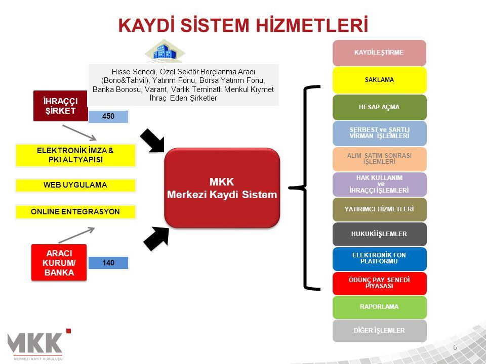 SAKLAMA – HESAP YAPISI MKK ÜYE 1 Üye 1 Portföy Hesabı Yatırımcı 1 Serbest Genel Kurul Blokajı Yatırımcı Blokajı Haciz....