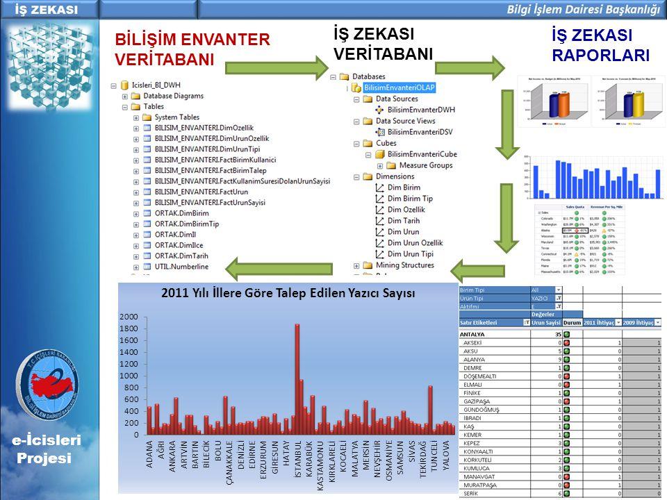 e-İcisleri Projesi İŞ ZEKASI VERİTABANI İŞ ZEKASI RAPORLARI BİLİŞİM ENVANTER VERİTABANI