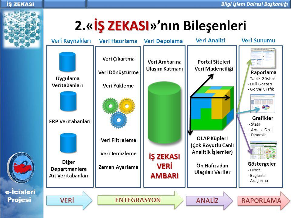 İŞ ZEKASI 2.«İŞ ZEKASI»'nın Bileşenleri Veri Kaynakları Veri HazırlamaVeri Depolama Veri Analizi Uygulama Veritabanları ERP Veritabanları Diğer Depart