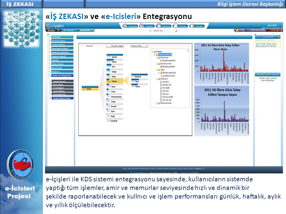 e-İcisleri Projesi «İŞ ZEKASI» ve «e-Icisleri» Entegrasyonu e-İçişleri ile KDS sistemi entegrasyonu sayesinde, kullanıcıların sistemde yaptığı tüm işl