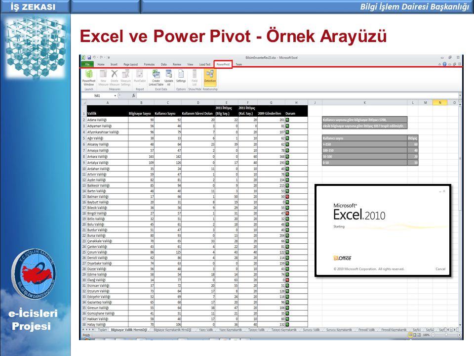 e-İcisleri Projesi Excel ve Power Pivot - Örnek Arayüzü