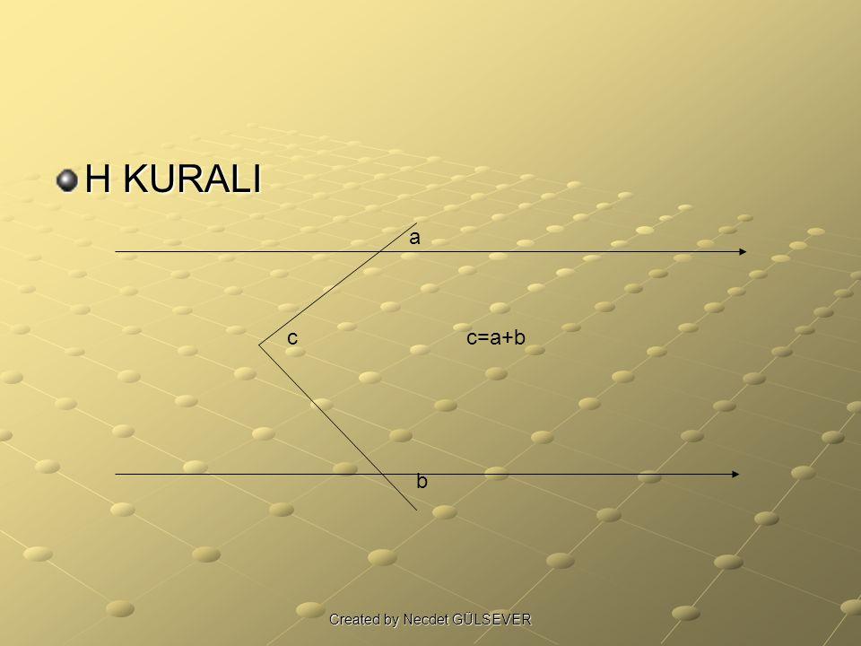 H KURALI a b cc=a+b Created by Necdet GÜLSEVER